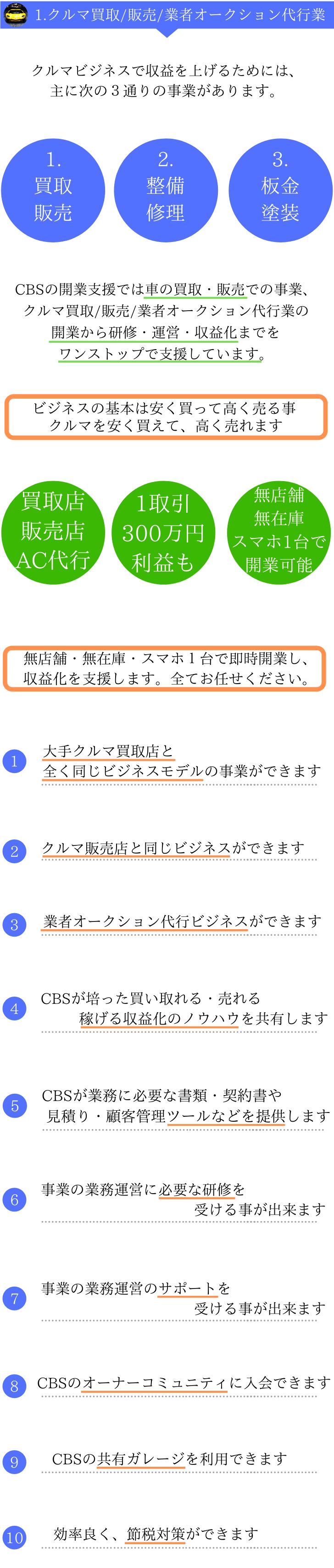 中古車買取店・販売店・業者オークション代行業を独立開業起業5-1